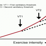 Use first and second ventilatory thresholds (VT1 and VT2) to assign heart rate training zones in your spinning classes