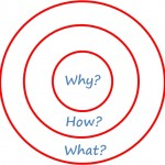 How to become a leader – try starting with WHY