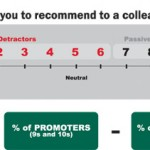 Net Promoter Score (NPS) – What is it and why should you care?