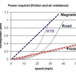 Magnetic Resistance Benefit