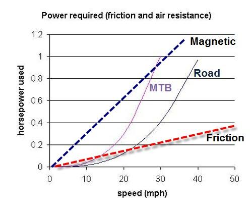 Magnetic Resistance Benefit