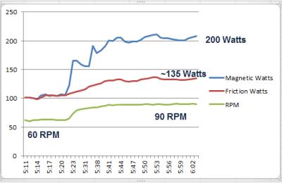 Spinner Blade Ion vs Schwinn AC vs FreeMotion S11.9 comparison