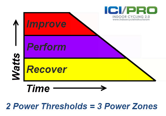 Three Power/Watts Zones for Indoor Cycling Classes