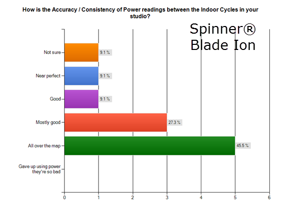 Spinner® Blade Ion power meter accuracy - consistency