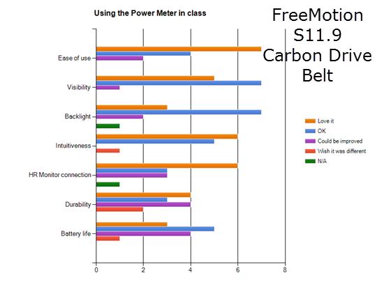 Indoor Cycle Power Meter Accuracy / Consistency