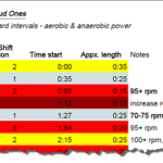The Loud Ones – Class Work Set Profile using the Stages Sprint Shift