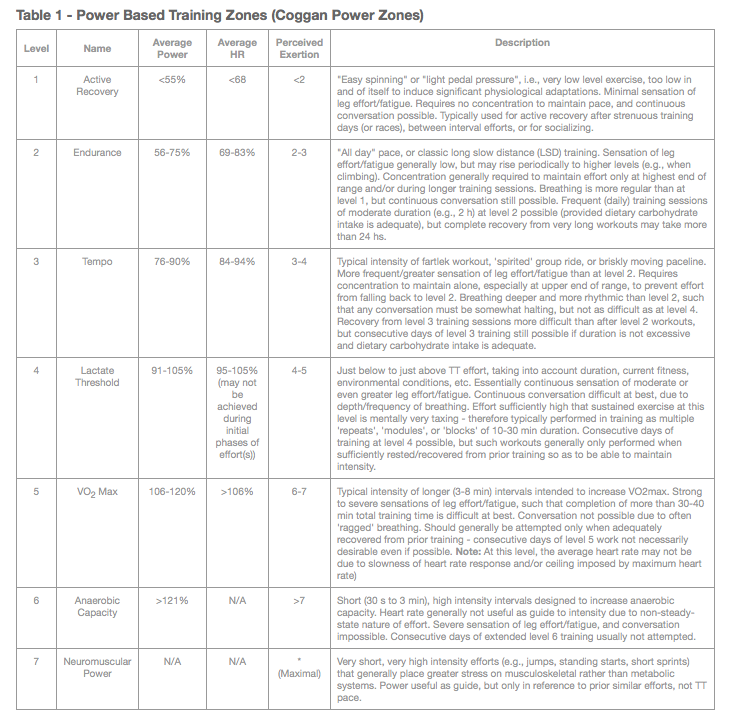 Power Based Training Zones (Coggan Power Zones)