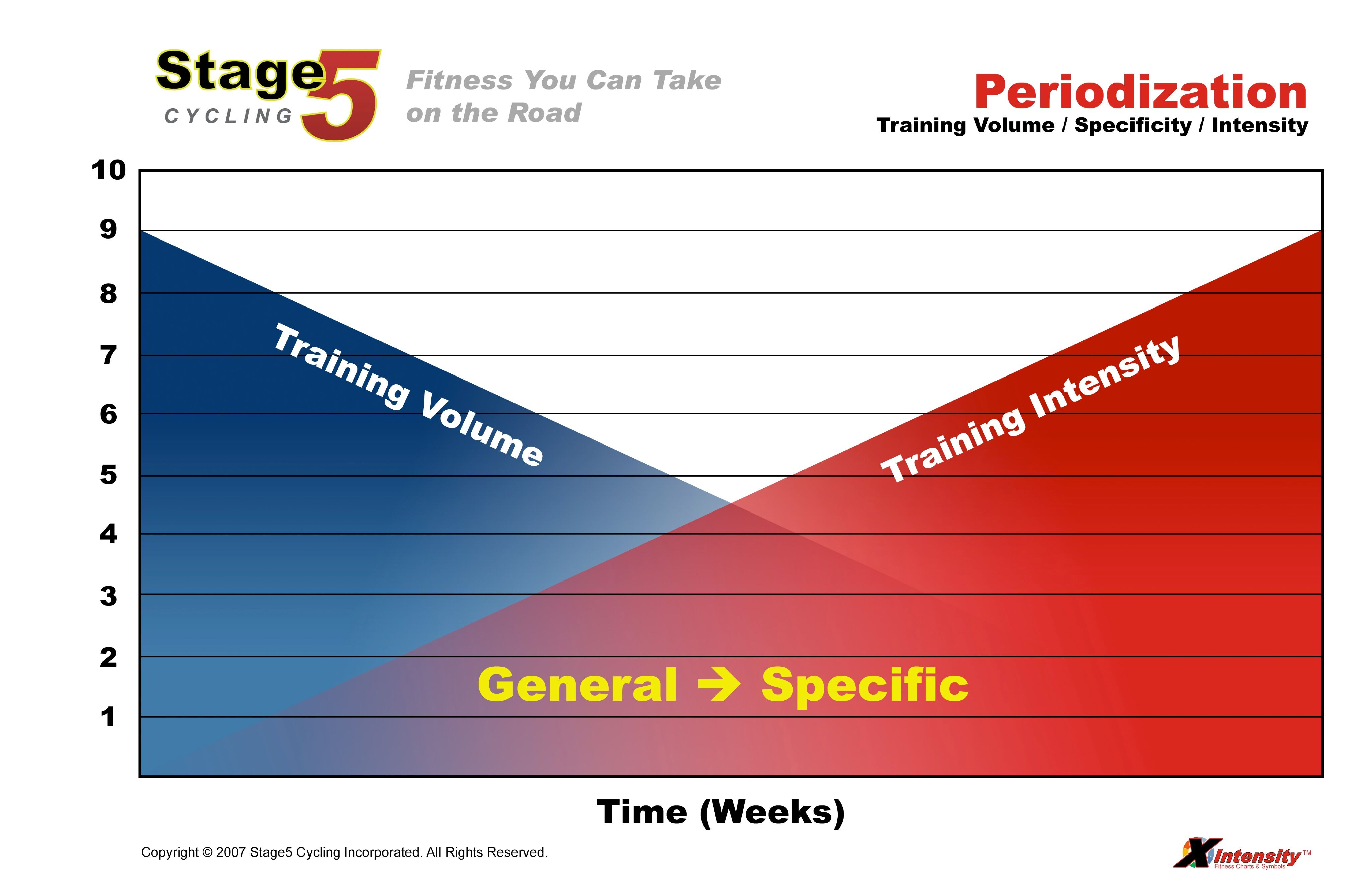 Are You Using Periodization In Your Schedule?